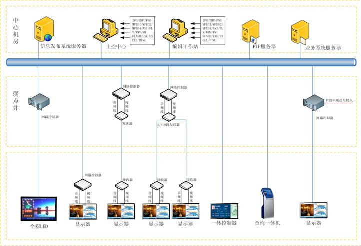 系统软件_信息发布系统